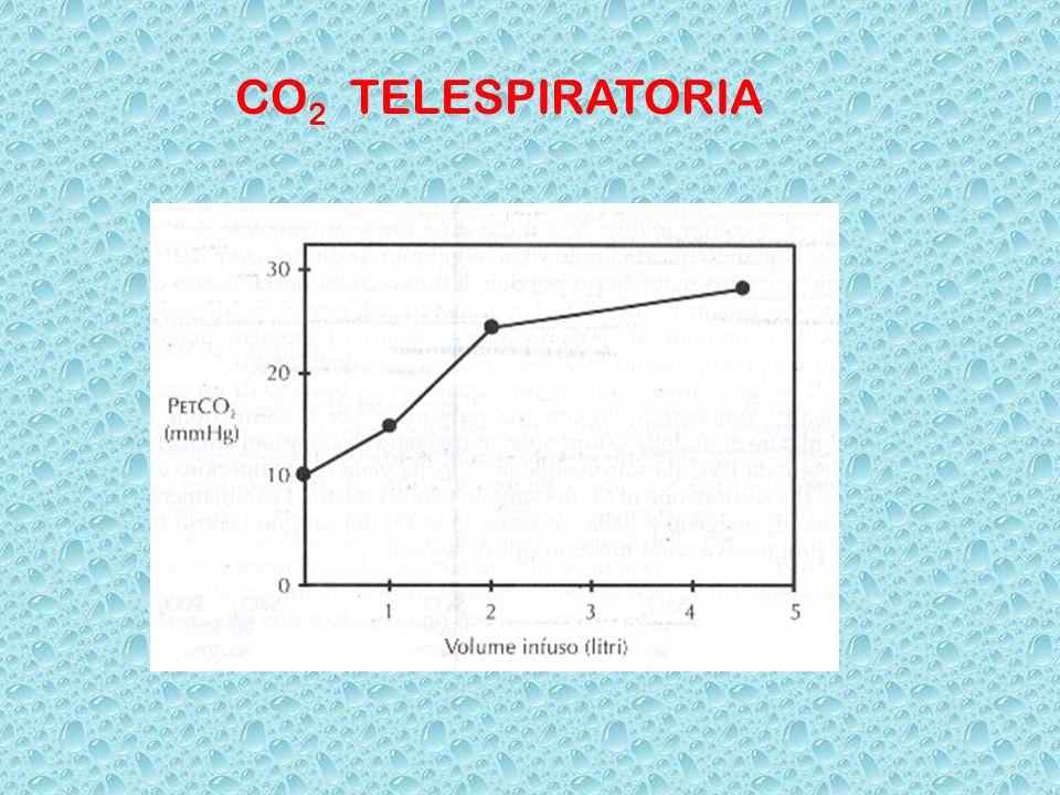 CO 2 TELESPIRATORIA
