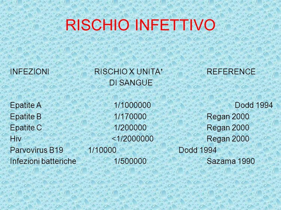 RISCHIO INFETTIVO INFEZIONIRISCHIO X UNITA REFERENCE DI SANGUE Epatite A 1/1000000Dodd 1994 Epatite B 1/170000Regan 2000 Epatite C 1/200000Regan 2000
