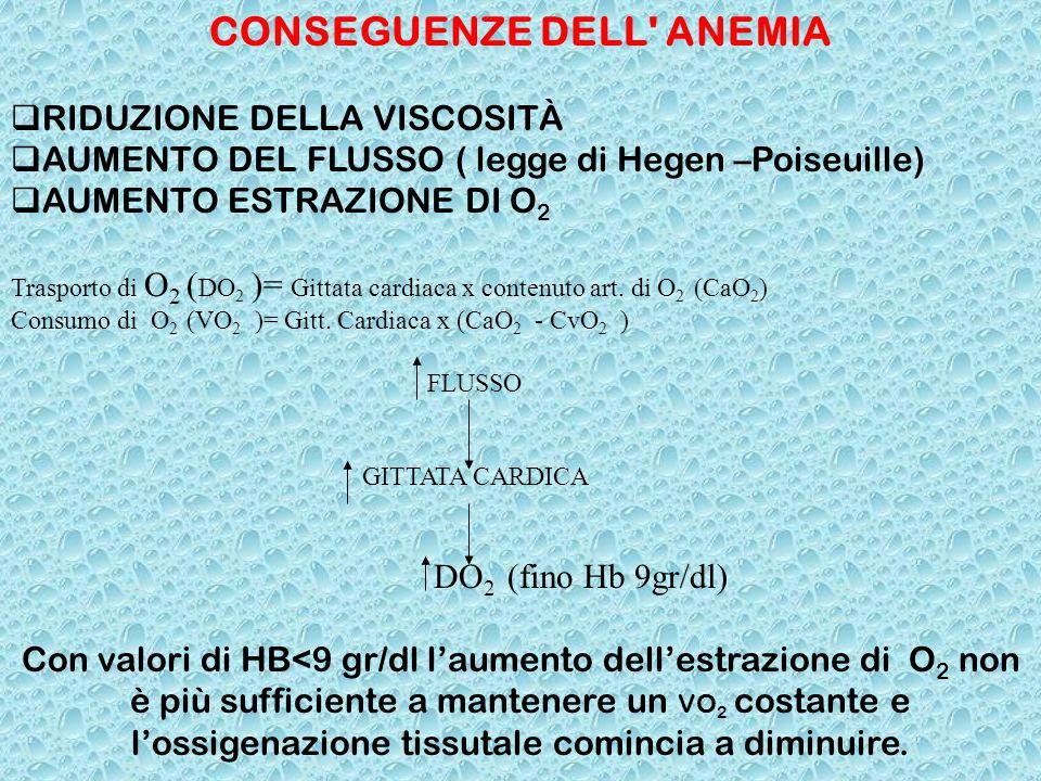 CONSEGUENZE DELL' ANEMIA RIDUZIONE DELLA VISCOSITÀ AUMENTO DEL FLUSSO ( legge di Hegen –Poiseuille) AUMENTO ESTRAZIONE DI O 2 Trasporto di O 2 ( DO 2
