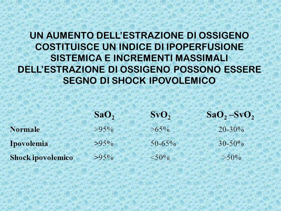 CURVE DI DISSOCIAZIONE DELLHb