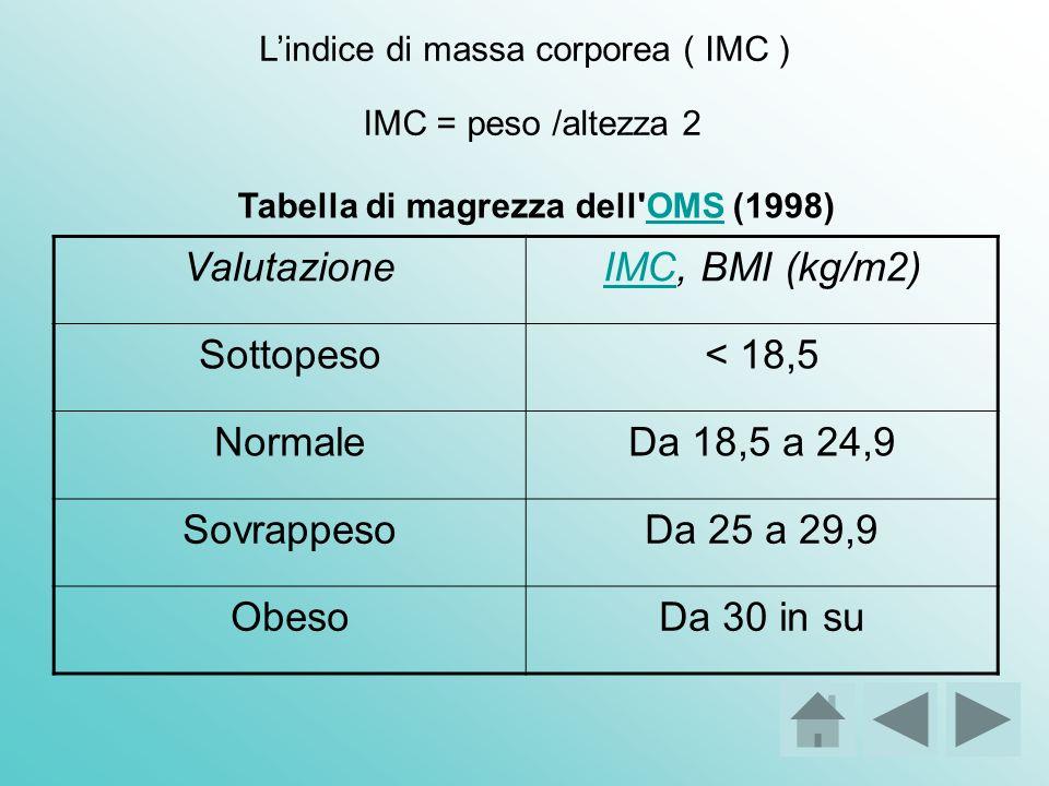 ValutazioneIMCIMC, BMI (kg/m2) Sottopeso< 18,5 NormaleDa 18,5 a 24,9 SovrappesoDa 25 a 29,9 ObesoDa 30 in su Tabella di magrezza dell'OMS (1998)OMS IM