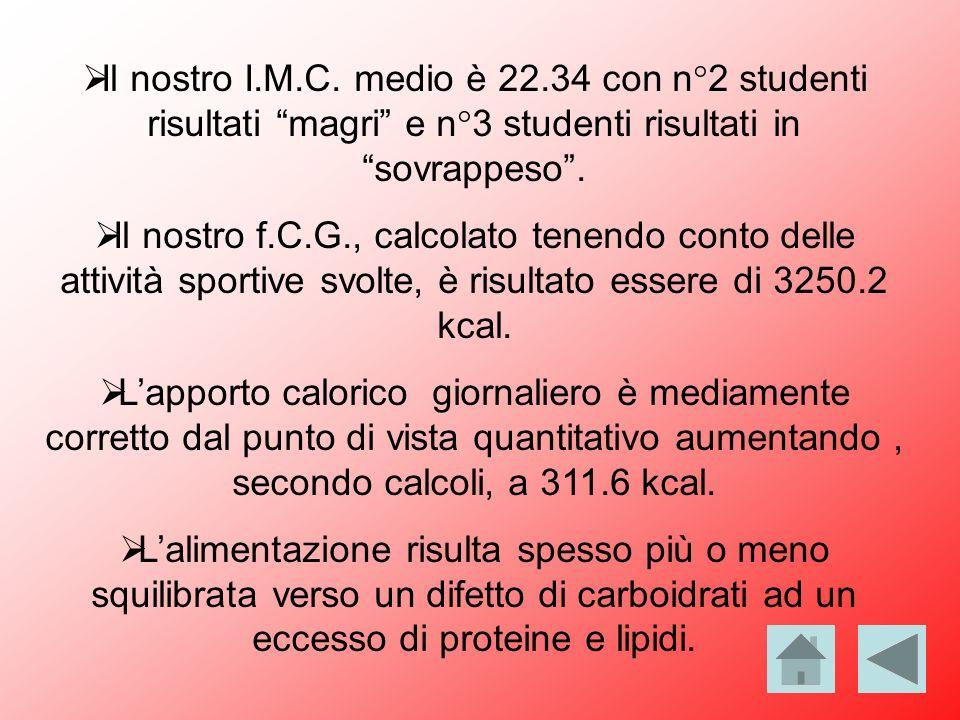 Il nostro I.M.C. medio è 22.34 con n°2 studenti risultati magri e n°3 studenti risultati in sovrappeso. Il nostro f.C.G., calcolato tenendo conto dell