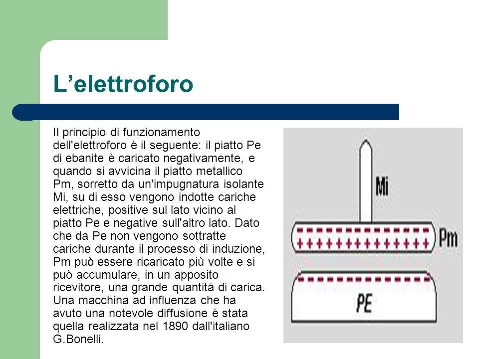 Lelettroforo Il principio di funzionamento dell'elettroforo è il seguente: il piatto Pe di ebanite è caricato negativamente, e quando si avvicina il p