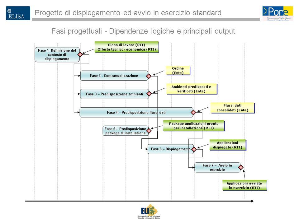 3 Progetto di dispiegamento ed avvio in esercizio standard Fasi progettuali - Dipendenze logiche e principali output