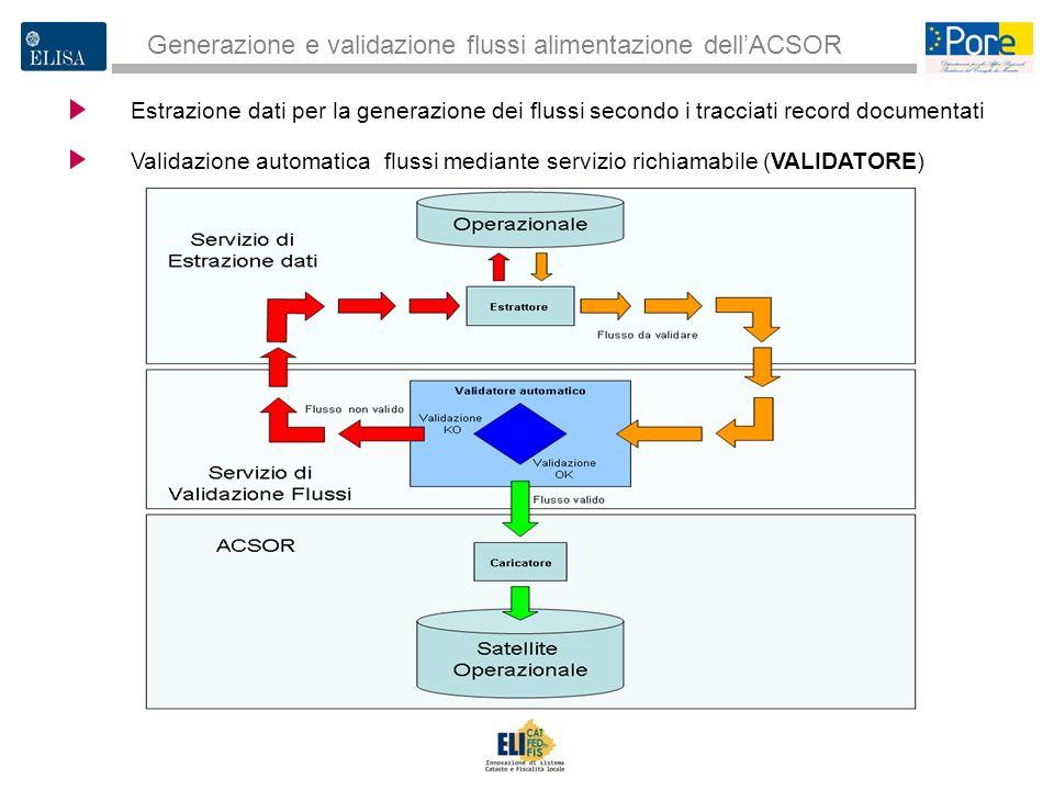3 Estrazione dati per la generazione dei flussi secondo i tracciati record documentati Generazione e validazione flussi alimentazione dellACSOR Valida