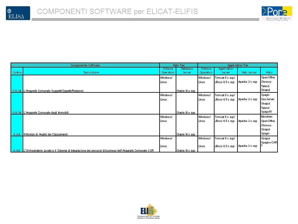 3 COMPONENTI SOFTWARE per ELICAT-ELIFIS