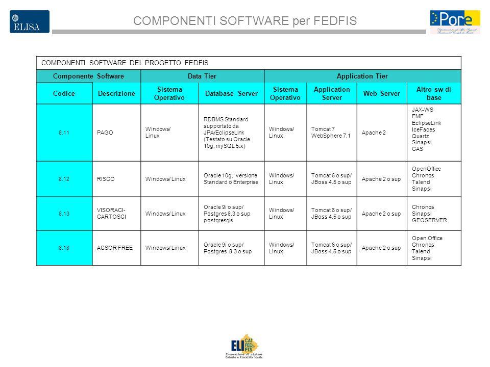 3 COMPONENTI SOFTWARE per FEDFIS COMPONENTI SOFTWARE DEL PROGETTO FEDFIS Componente SoftwareData TierApplication Tier CodiceDescrizione Sistema Operat