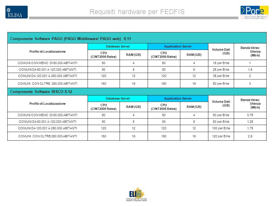 3 Requisiti hardware per FEDFIS Componente Software PAGO (PAGO Middleware/ PAGO web) 8.11 Profilo di Localizzazione Database ServerApplication Server