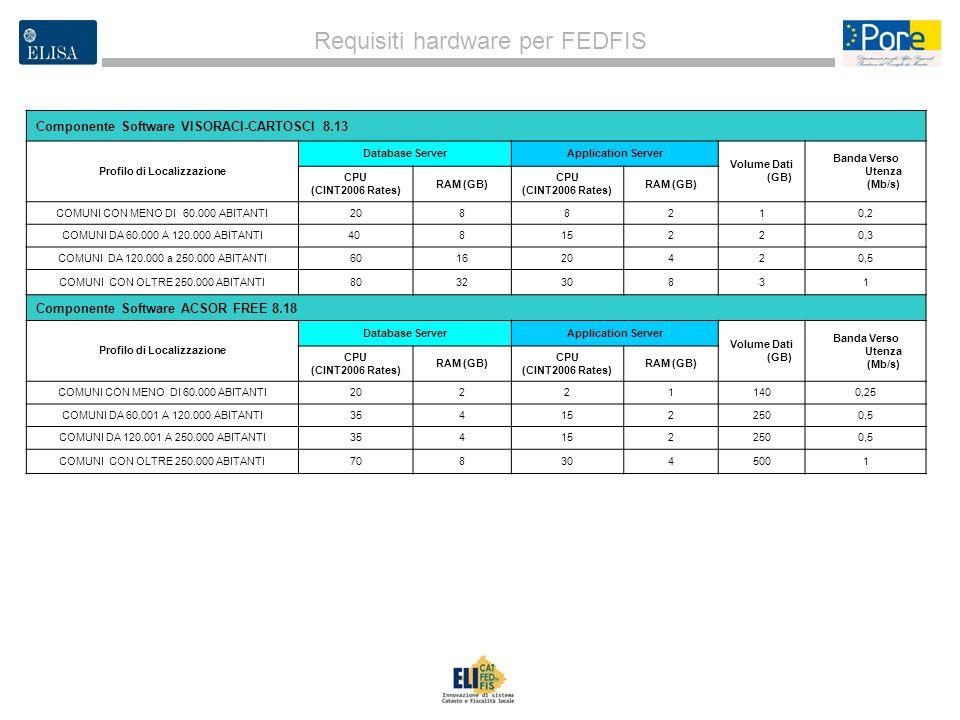 3 Requisiti hardware per FEDFIS Componente Software VISORACI-CARTOSCI 8.13 Profilo di Localizzazione Database ServerApplication Server Volume Dati (GB