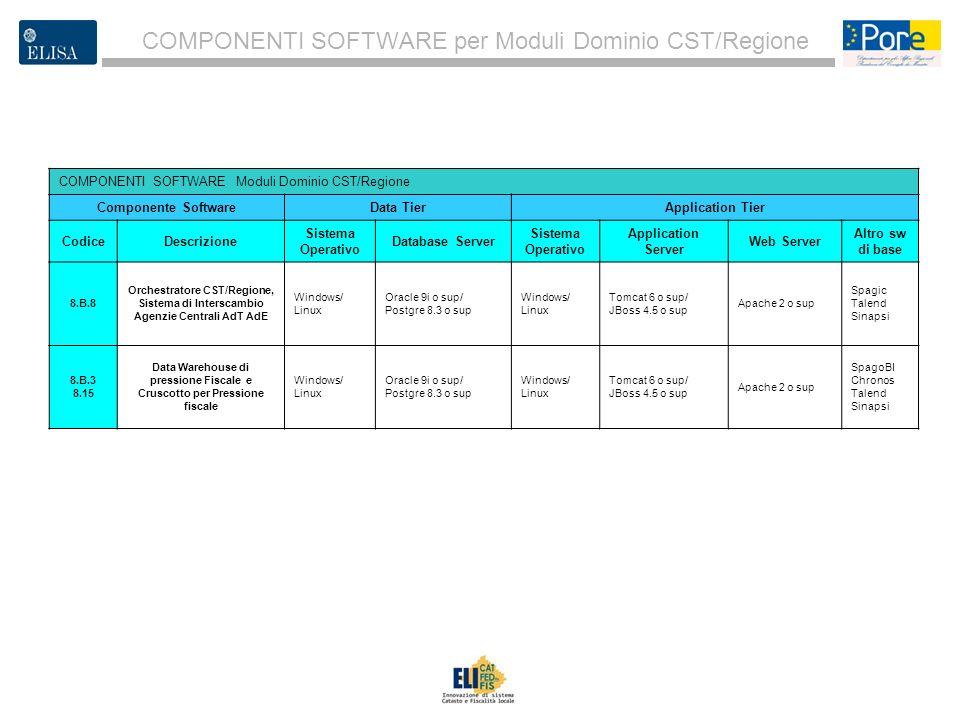 3 COMPONENTI SOFTWARE per Moduli Dominio CST/Regione COMPONENTI SOFTWARE Moduli Dominio CST/Regione Componente SoftwareData TierApplication Tier Codic