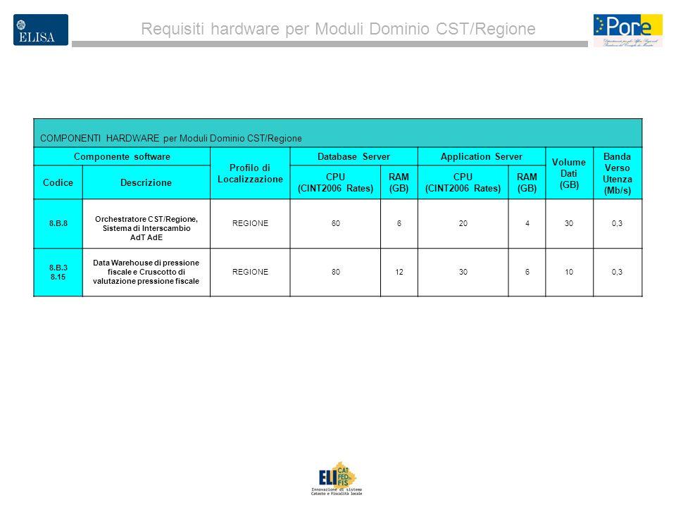 3 Requisiti hardware per Moduli Dominio CST/Regione COMPONENTI HARDWARE per Moduli Dominio CST/Regione Componente software Profilo di Localizzazione D