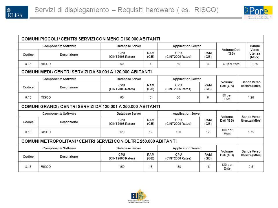 3 Servizi di dispiegamento – Requisiti hardware ( es. RISCO) COMUNI PICCOLI / CENTRI SERVIZI CON MENO DI 60.000 ABITANTI Componente SoftwareDatabase S