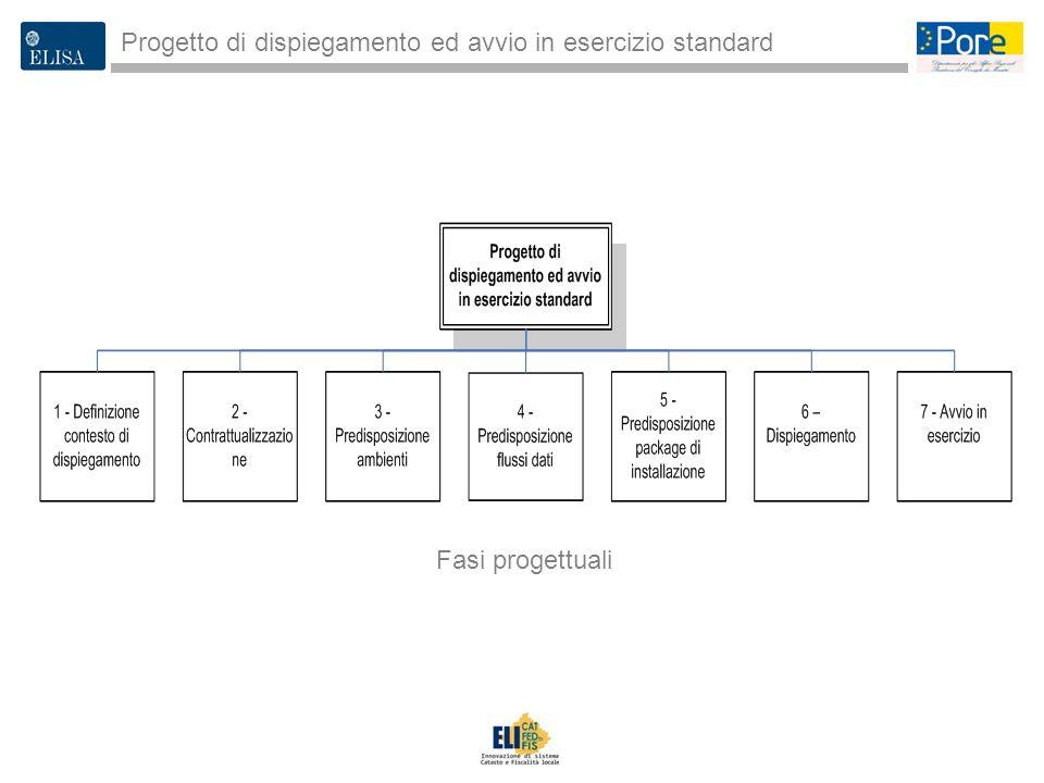 3 Progetto di dispiegamento ed avvio in esercizio standard Fasi progettuali