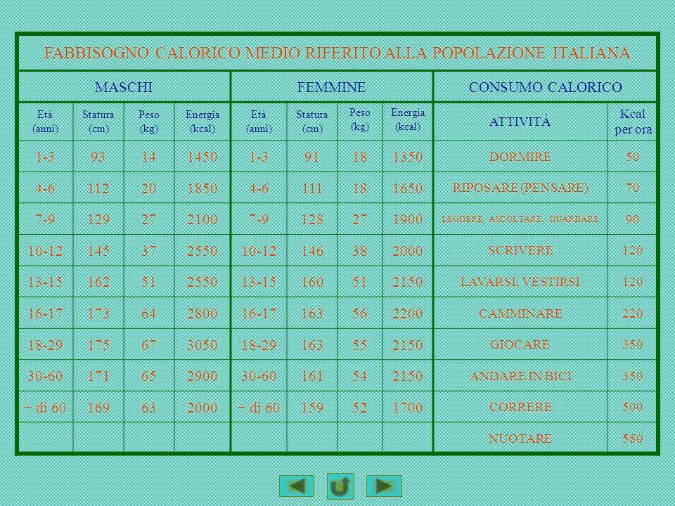 FABBISOGNO CALORICO MEDIO RIFERITO ALLA POPOLAZIONE ITALIANA MASCHIFEMMINECONSUMO CALORICO Età (anni) Statura (cm) Peso (kg) Energia (kcal) Età (anni)