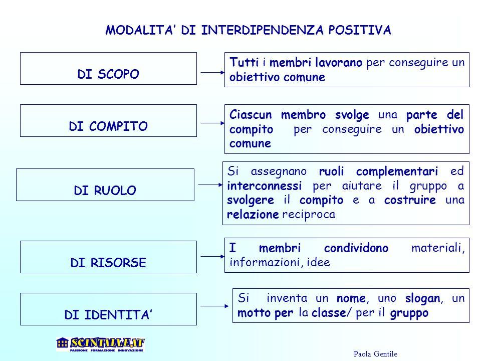 MODALITA DI INTERDIPENDENZA POSITIVA DI SCOPO Tutti i membri lavorano per conseguire un obiettivo comune Ciascun membro svolge una parte del compito p