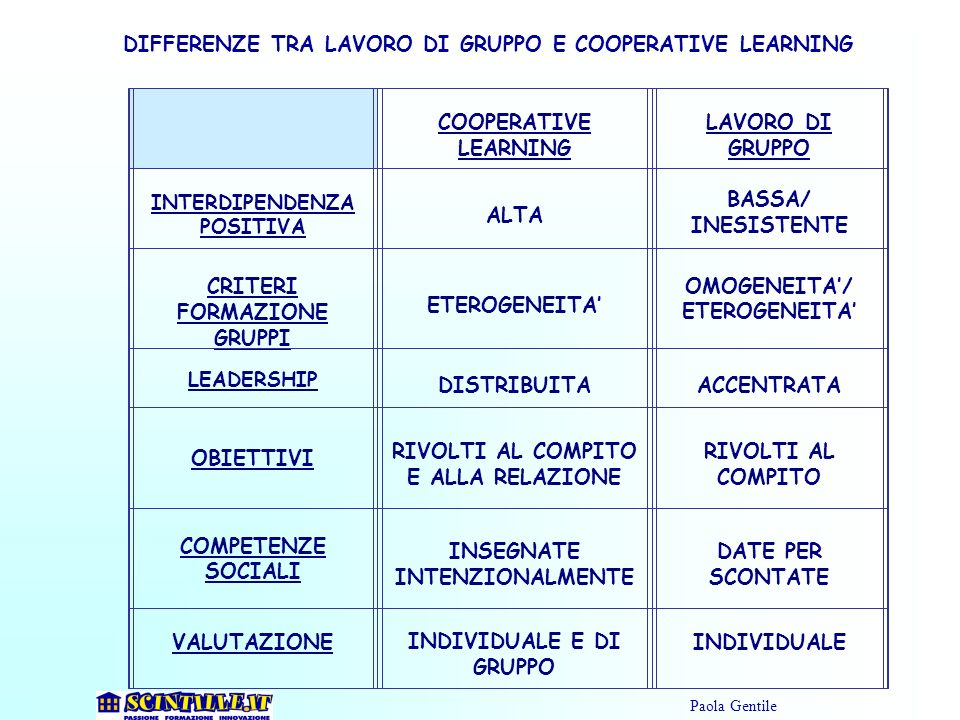 DIFFERENZE TRA LAVORO DI GRUPPO E COOPERATIVE LEARNING COOPERATIVE LEARNING LAVORO DI GRUPPO INTERDIPENDENZA POSITIVA ALTA BASSA/ INESISTENTE CRITERI