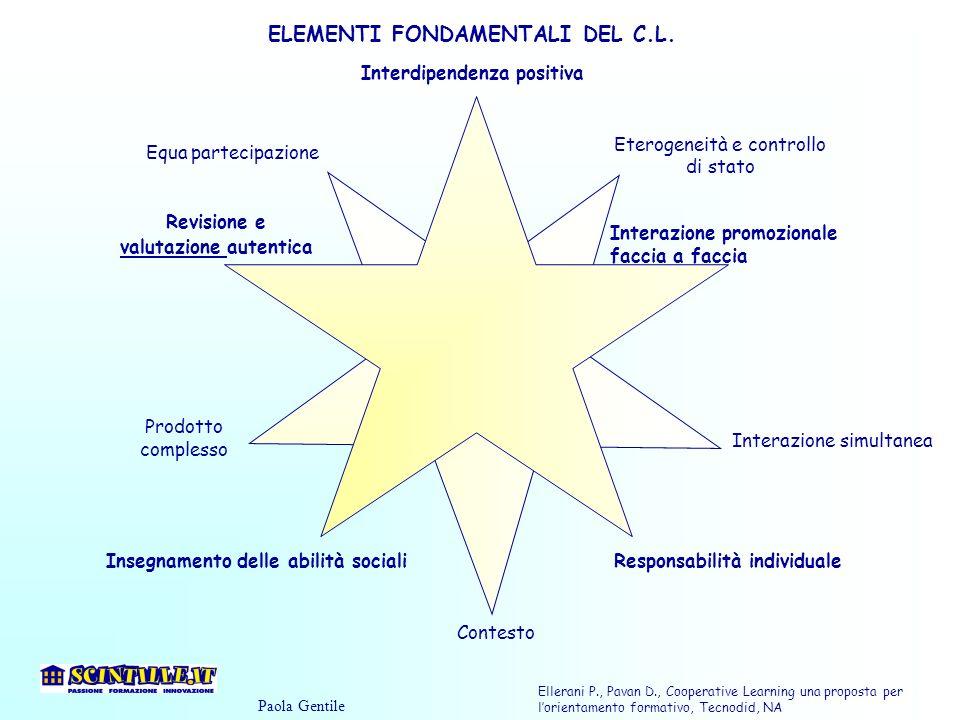 Interdipendenza positiva Interazione promozionale faccia a faccia Responsabilità individualeInsegnamento delle abilità sociali Revisione e valutazione