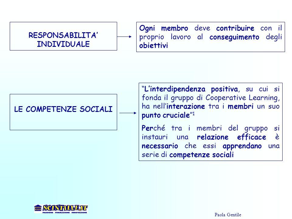 RESPONSABILITA INDIVIDUALE Ogni membro deve contribuire con il proprio lavoro al conseguimento degli obiettivi Linterdipendenza positiva, su cui si fo