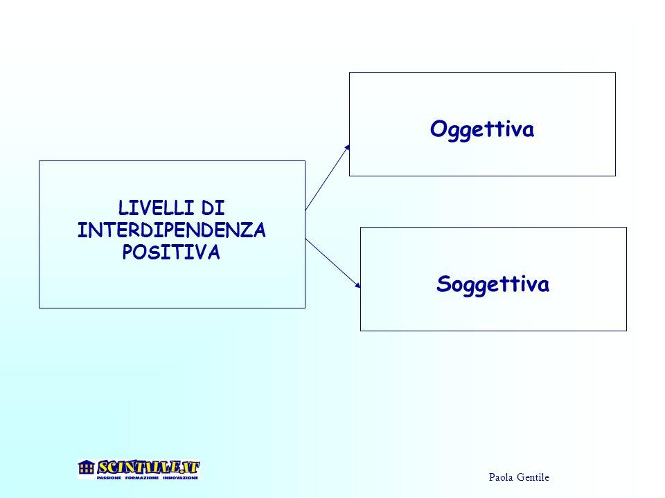 LIVELLI DI INTERDIPENDENZA POSITIVA Oggettiva Soggettiva Paola Gentile