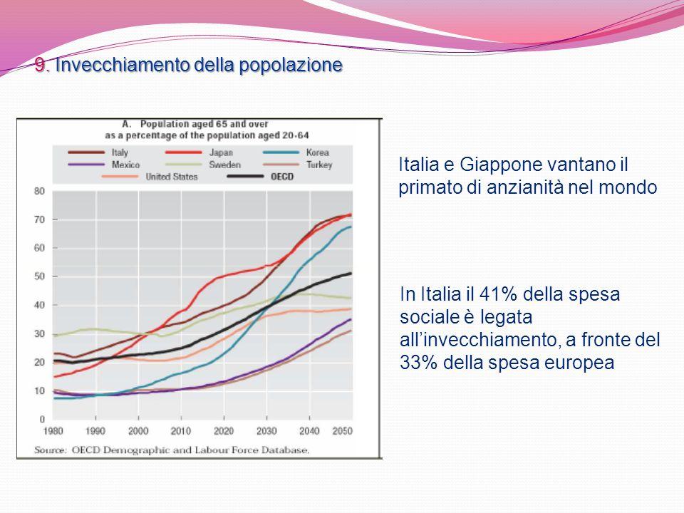 9. Invecchiamento della popolazione Italia e Giappone vantano il primato di anzianità nel mondo In Italia il 41% della spesa sociale è legata allinvec