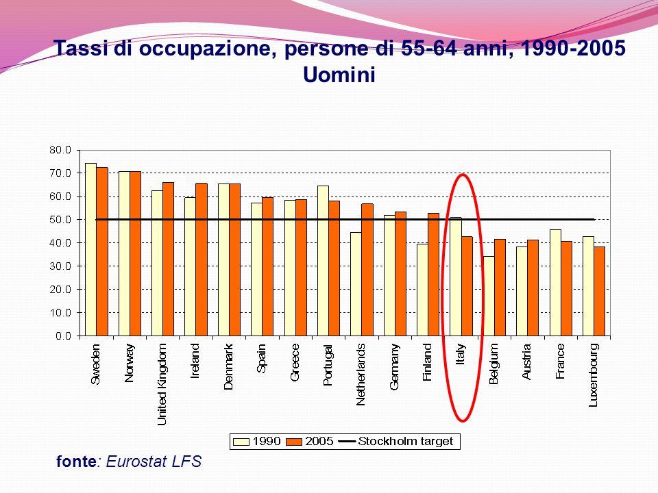 Tassi di occupazione, persone di 55-64 anni, 1990-2005 Uomini fonte: Eurostat LFS