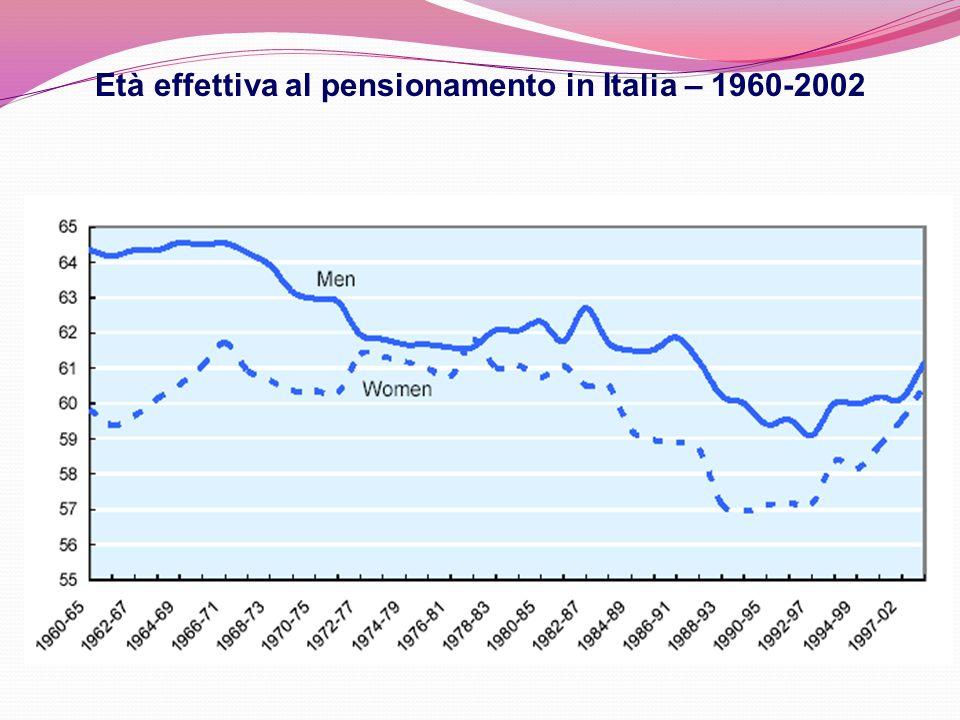 Età effettiva al pensionamento in Italia – 1960-2002