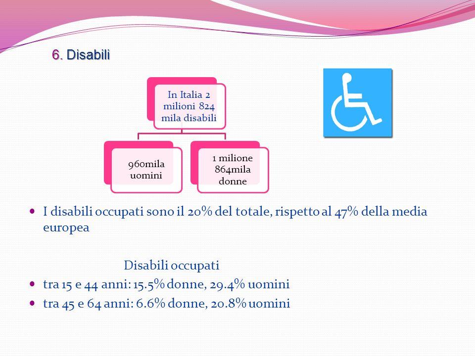 6. Disabili I disabili occupati sono il 20% del totale, rispetto al 47% della media europea Disabili occupati tra 15 e 44 anni: 15.5% donne, 29.4% uom