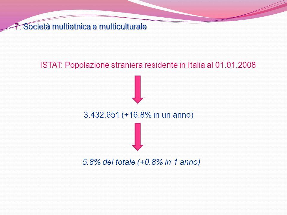 7. Società multietnica e multiculturale ISTAT: Popolazione straniera residente in Italia al 01.01.2008 5.8% del totale (+0.8% in 1 anno) 3.432.651 (+1