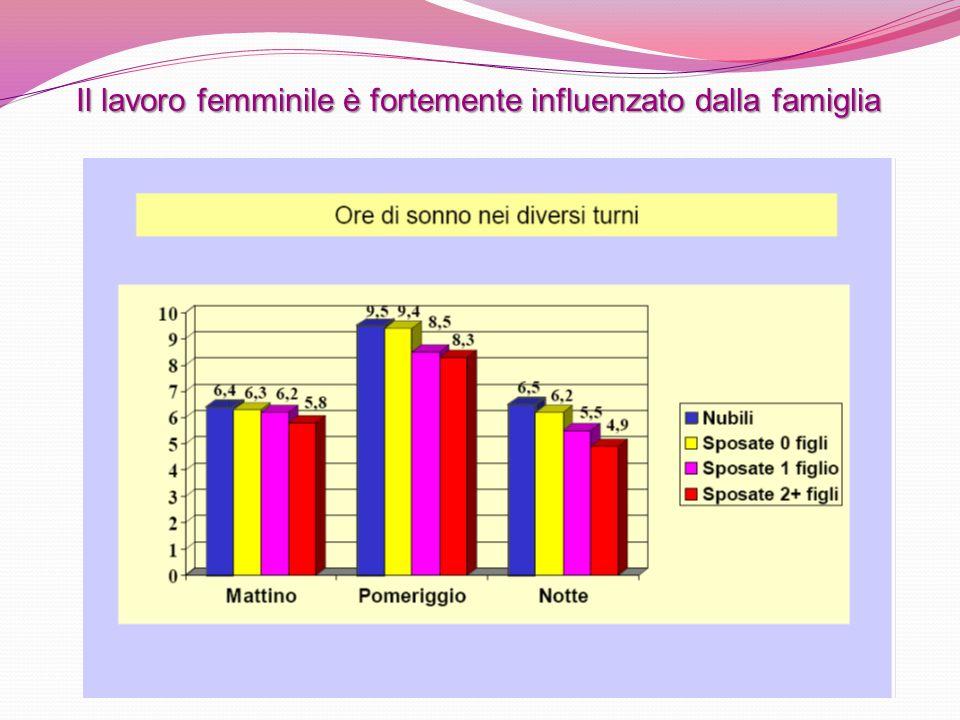 Il lavoro femminile è fortemente influenzato dalla famiglia