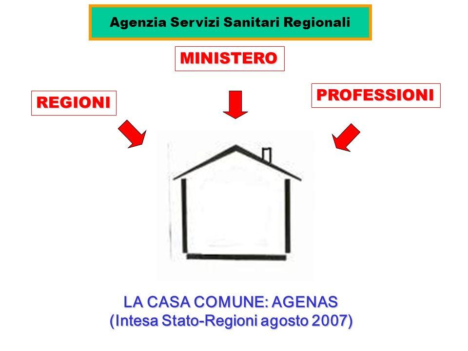 LA CASA COMUNE: AGENAS (Intesa Stato-Regioni agosto 2007) REGIONI MINISTERO PROFESSIONI Agenzia Servizi Sanitari Regionali