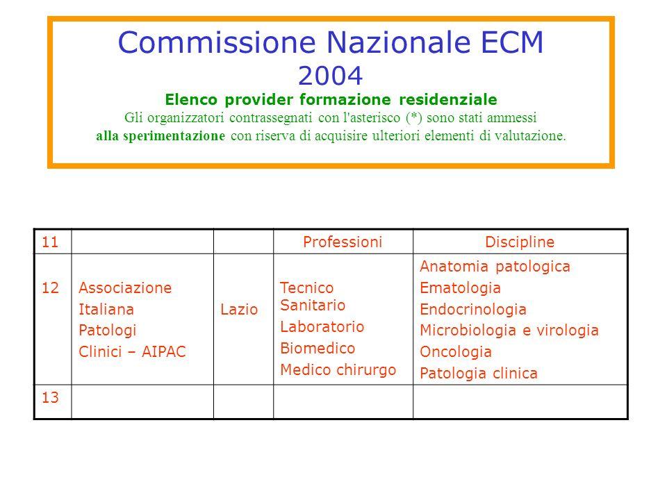 Commissione Nazionale ECM 2004 Elenco provider formazione residenziale Gli organizzatori contrassegnati con l'asterisco (*) sono stati ammessi alla sp