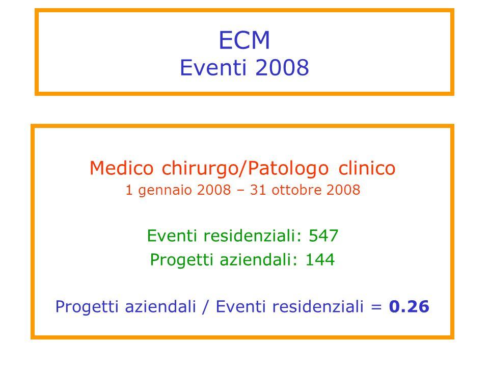 ECM Eventi 2008 Medico chirurgo/Patologo clinico 1 gennaio 2008 – 31 ottobre 2008 Eventi residenziali: 547 Progetti aziendali: 144 Progetti aziendali