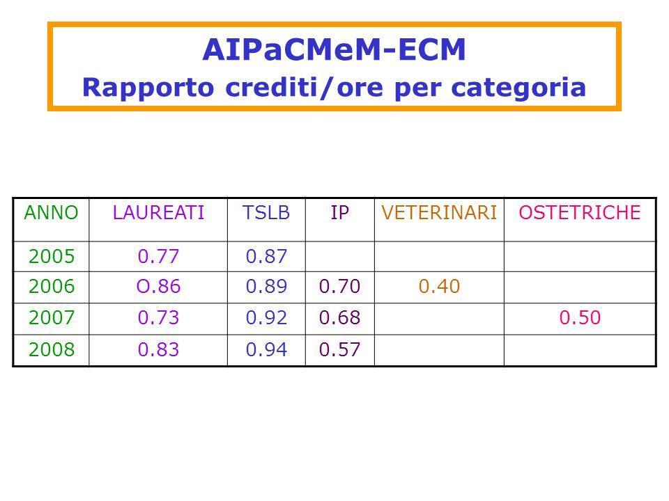 AIPaCMeM-ECM Rapporto crediti/ore per categoria ANNOLAUREATITSLBIPVETERINARIOSTETRICHE 20050.770.87 2006O.860.890.700.40 20070.730.920.680.50 20080.83