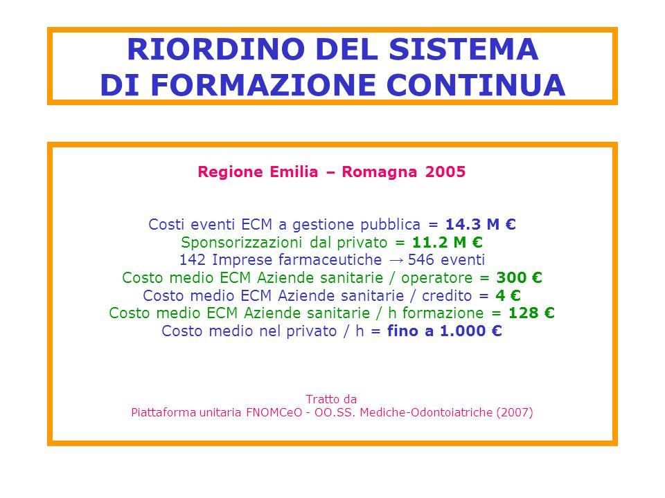 RIORDINO DEL SISTEMA DI FORMAZIONE CONTINUA Regione Emilia – Romagna 2005 Costi eventi ECM a gestione pubblica = 14.3 M Sponsorizzazioni dal privato =