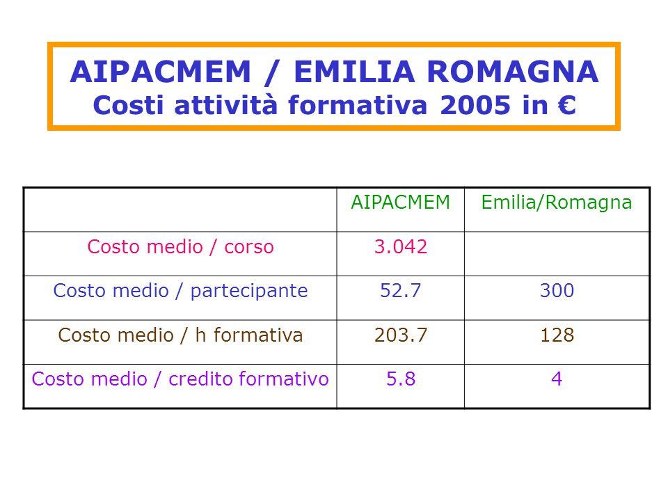 AIPACMEM / EMILIA ROMAGNA Costi attività formativa 2005 in AIPACMEMEmilia/Romagna Costo medio / corso3.042 Costo medio / partecipante52.7300 Costo med