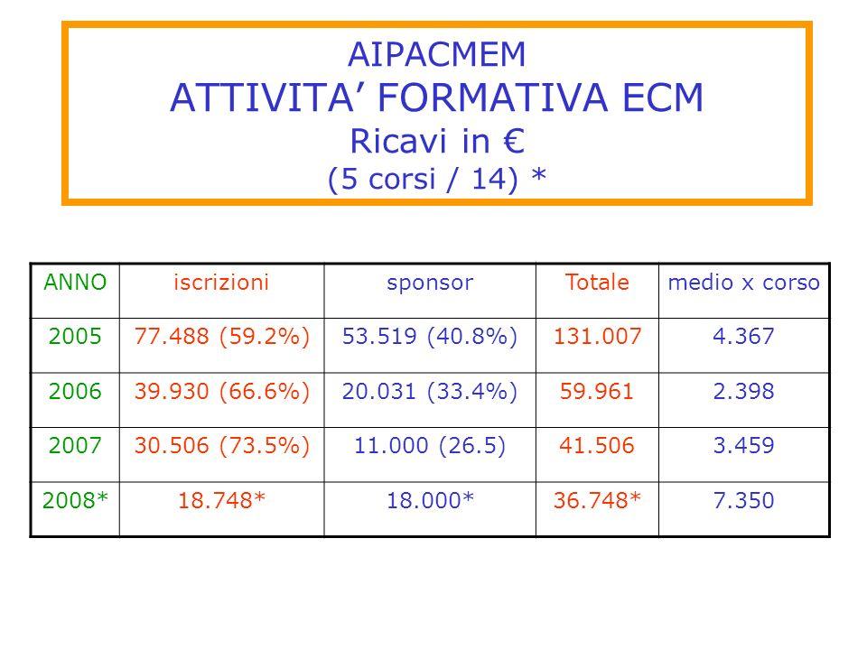 AIPACMEM ATTIVITA FORMATIVA ECM Ricavi in (5 corsi / 14) * ANNOiscrizionisponsorTotalemedio x corso 200577.488 (59.2%)53.519 (40.8%)131.0074.367 20063
