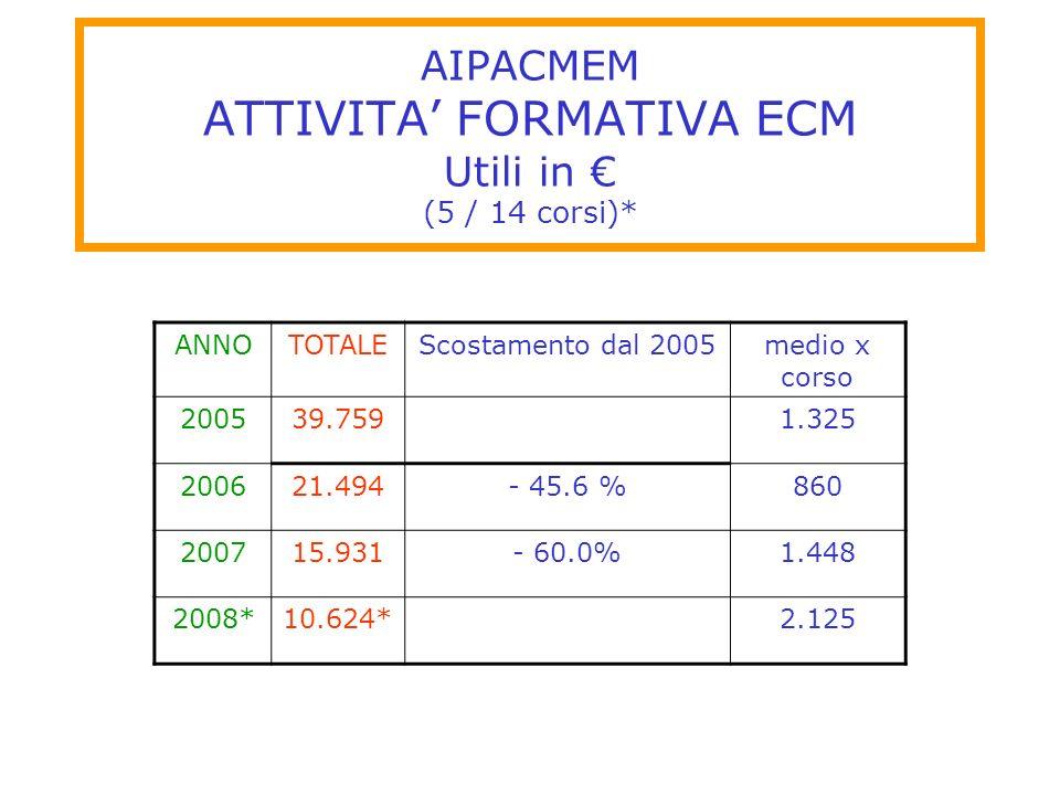 AIPACMEM ATTIVITA FORMATIVA ECM Utili in (5 / 14 corsi)* ANNOTOTALEScostamento dal 2005medio x corso 200539.7591.325 200621.494- 45.6 %860 200715.931-