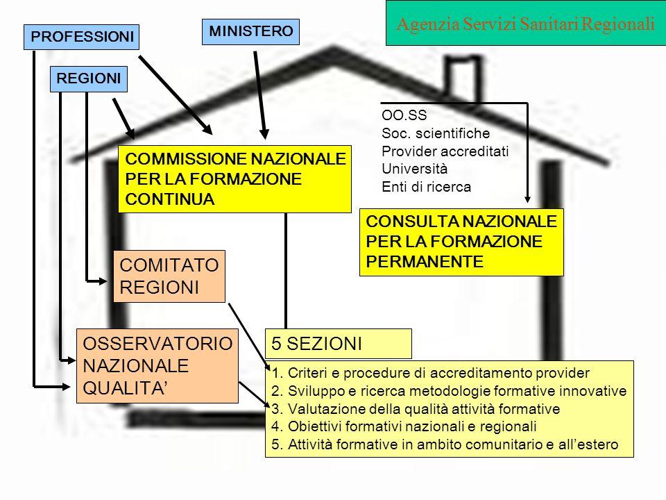 COMMISSIONE NAZIONALE PER LA FORMAZIONE CONTINUA MINISTERO PROFESSIONI REGIONI COMITATO REGIONI OSSERVATORIO NAZIONALE QUALITA 5 SEZIONI CONSULTA NAZI