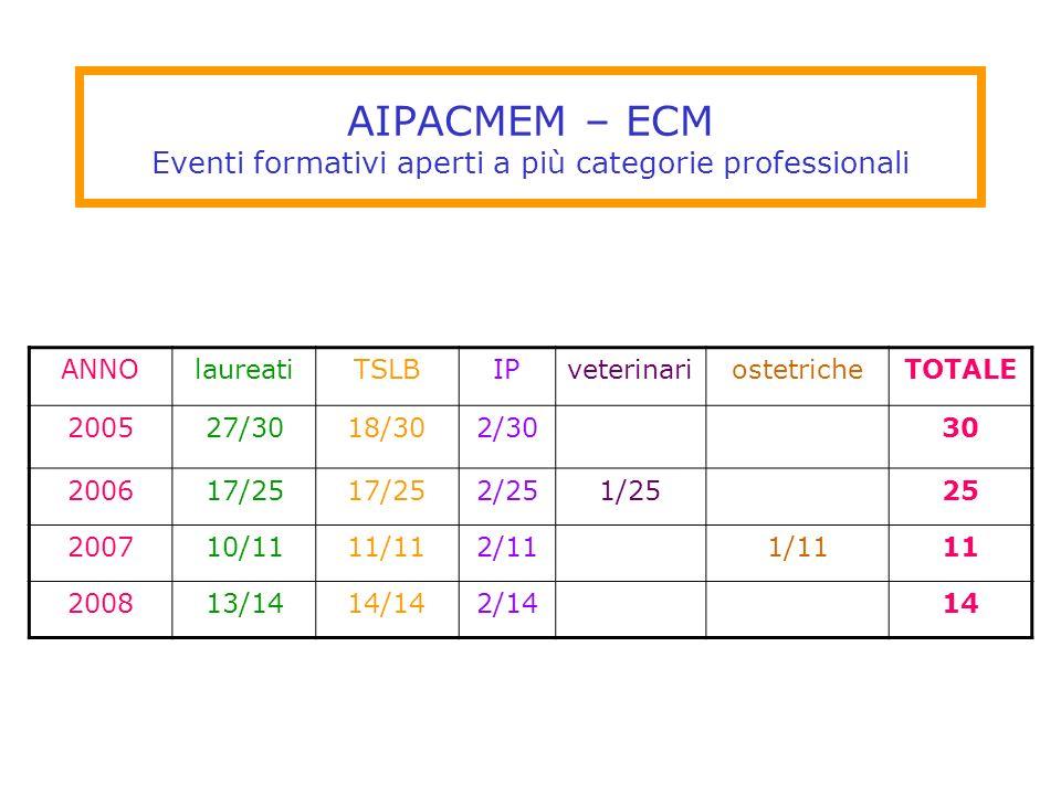 AIPACMEM – ECM Eventi formativi aperti a più categorie professionali ANNOlaureatiTSLBIPveterinariostetricheTOTALE 200527/3018/302/3030 200617/25 2/251