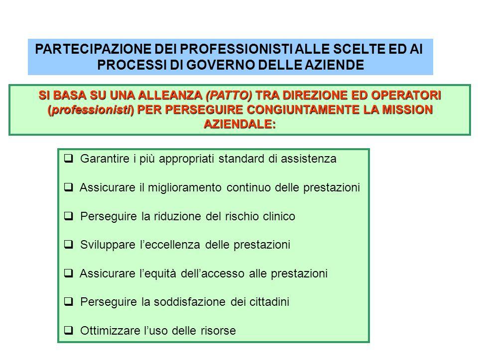 PARTECIPAZIONE DEI PROFESSIONISTI ALLE SCELTE ED AI PROCESSI DI GOVERNO DELLE AZIENDE Garantire i più appropriati standard di assistenza Assicurare il