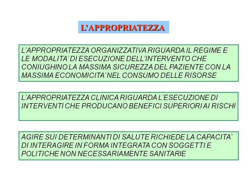 LAPPROPRIATEZZA CLINICA RIGUARDA LESECUZIONE DI INTERVENTI CHE PRODUCANO BENEFICI SUPERIORI AI RISCHI LAPPROPRIATEZZA ORGANIZZATIVA RIGUARDA IL REGIME