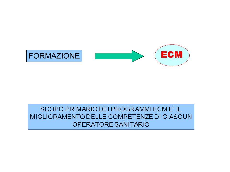 ECM FORMAZIONE SCOPO PRIMARIO DEI PROGRAMMI ECM E IL MIGLIORAMENTO DELLE COMPETENZE DI CIASCUN OPERATORE SANITARIO