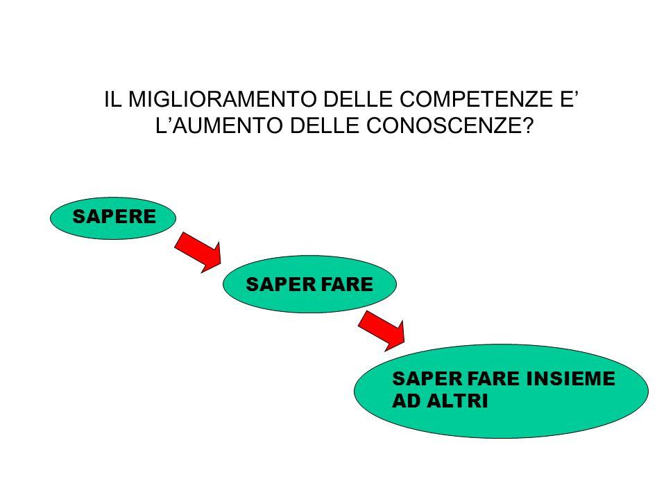 IL MIGLIORAMENTO DELLE COMPETENZE E LAUMENTO DELLE CONOSCENZE? SAPERE SAPER FARE INSIEME AD ALTRI SAPER FARE