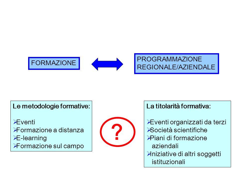 FORMAZIONE PROGRAMMAZIONE REGIONALE/AZIENDALE Le metodologie formative: Eventi Formazione a distanza E-learning Formazione sul campo ? La titolarità f