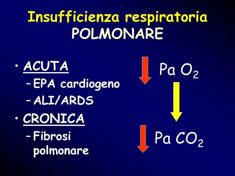 Insufficienza respiratoria POLMONARE ACUTA –EPA cardiogeno –ALI/ARDS CRONICA –Fibrosi polmonare Pa O 2 Pa CO 2