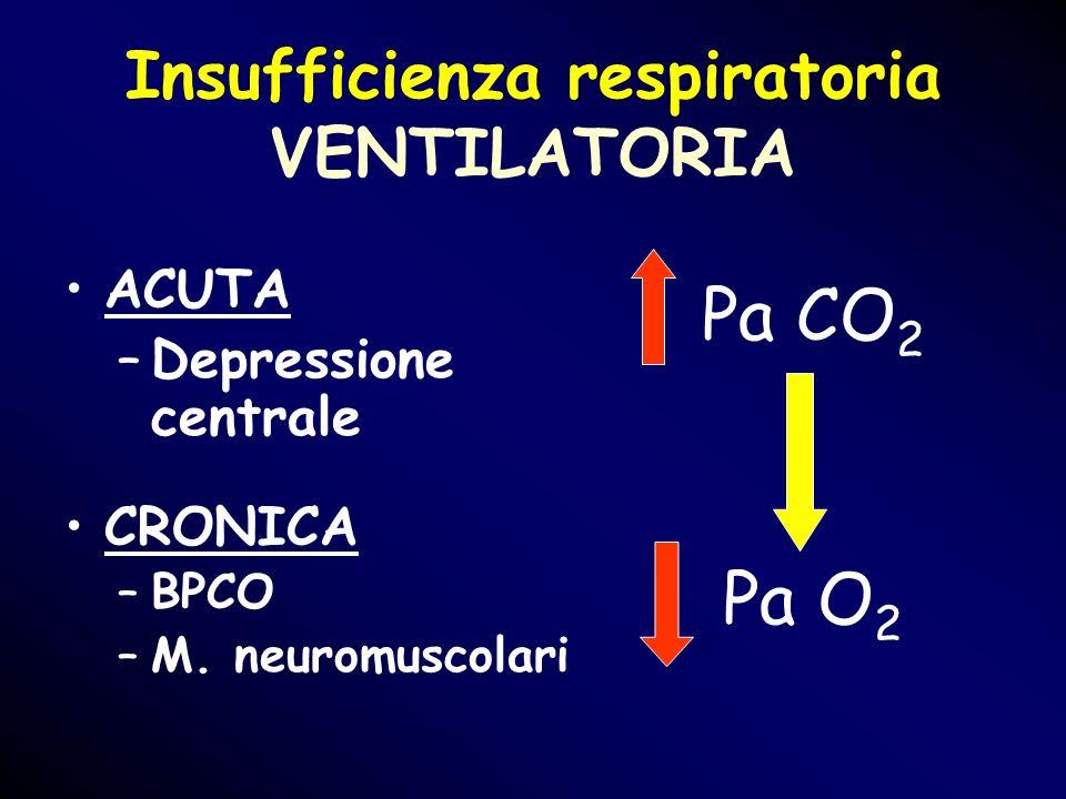 Insufficienza respiratoria VENTILATORIA ACUTA –Depressione centrale CRONICA –BPCO –M. neuromuscolari Pa CO 2 Pa O 2