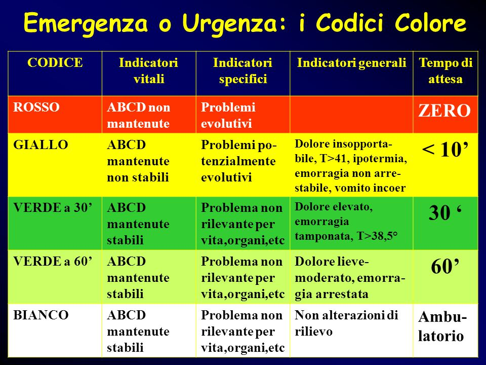 Emergenza o Urgenza: i Codici Colore CODICEIndicatori vitali Indicatori specifici Indicatori generaliTempo di attesa ROSSOABCD non mantenute Problemi
