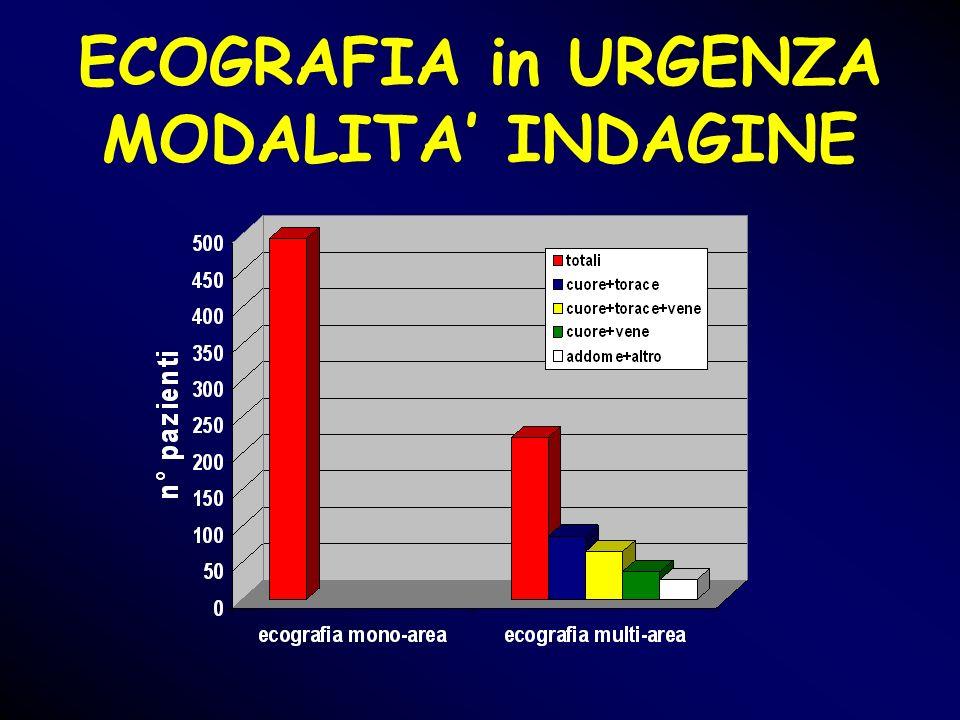 ECOGRAFIA in URGENZA MODALITA INDAGINE