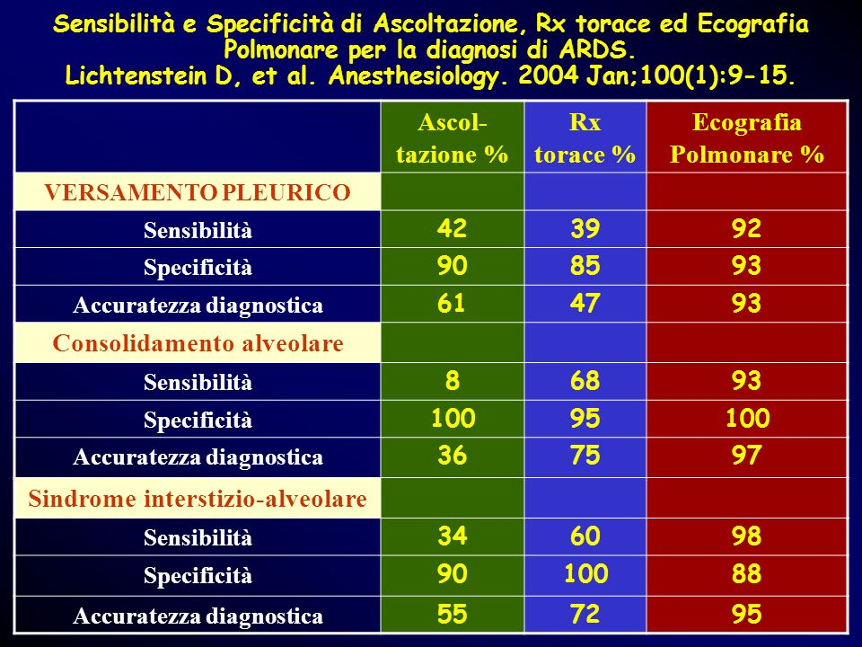 Sensibilità e Specificità di Ascoltazione, Rx torace ed Ecografia Polmonare per la diagnosi di ARDS. Lichtenstein D, et al. Anesthesiology. 2004 Jan;1