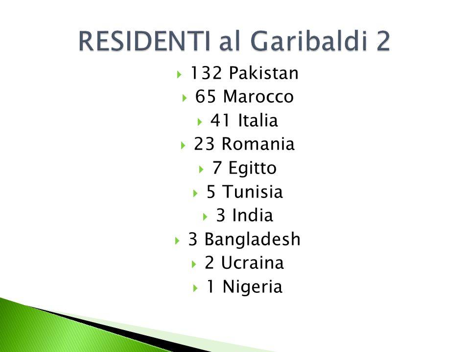 132 Pakistan 65 Marocco 41 Italia 23 Romania 7 Egitto 5 Tunisia 3 India 3 Bangladesh 2 Ucraina 1 Nigeria